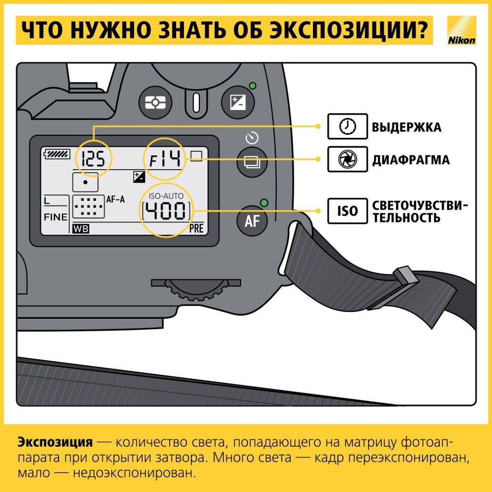 Фотограф самостоятельно выставляет все параметры вручную: диафрагму, выдержку, исо